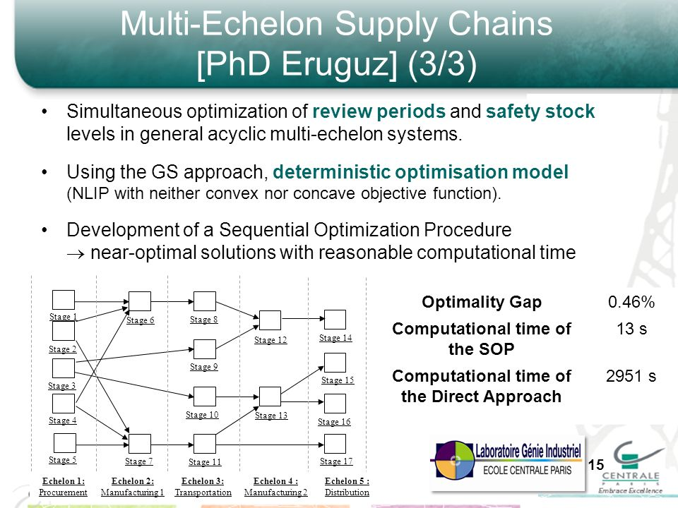 Multi-Echelon Supply Chains [PhD Eruguz] (3/3)